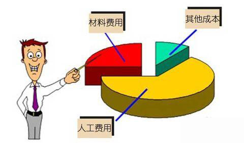 深圳工作服定做是成本决定价格还是价格决定着成本?
